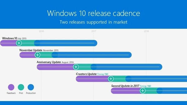 Windows 10 Redstone 3 güncellemesi