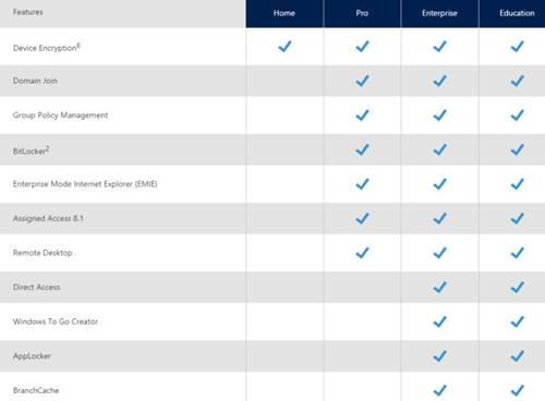 Windows 10 sürümleri arasındaki farklar nelerdir